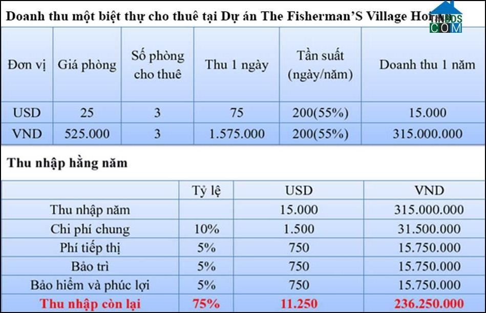 Ảnh dự án The Fisherman'S Village Hoi An